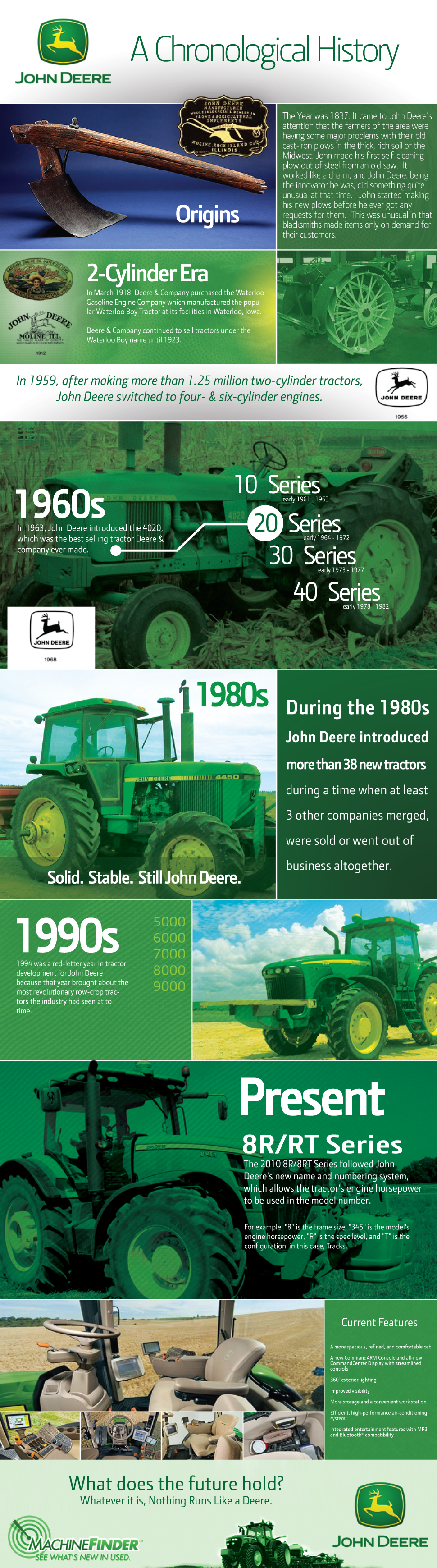 John Deere Chronological History Infographic