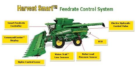 John Deere Harvest Smart