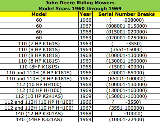 The history of john deere riding mowers 1960s to 2000s for a complete list of riding mowers by model year and serial number check out the chart below sciox Images